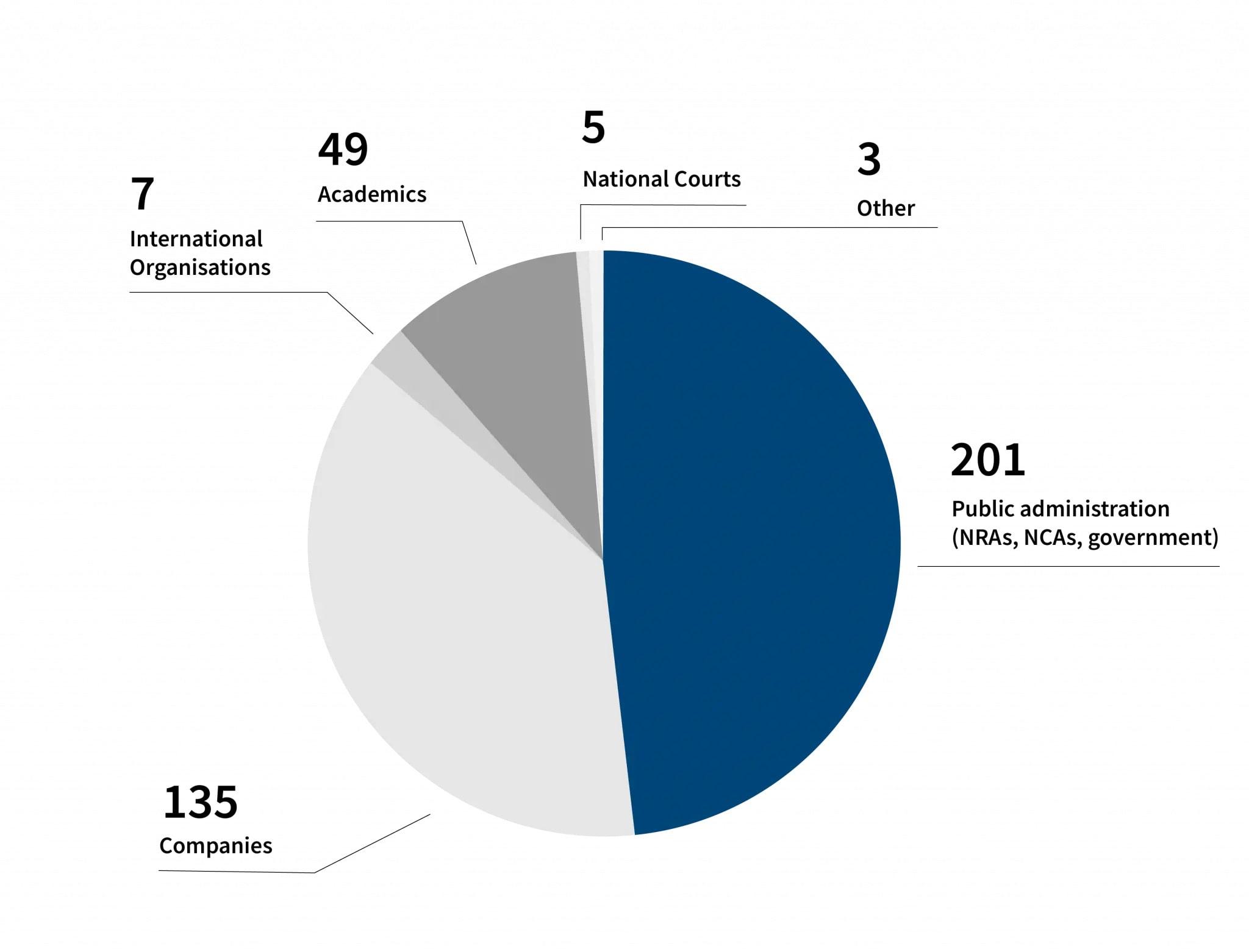 chart showing participants jobs